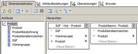 Dimension Produkt mit Hierarchien